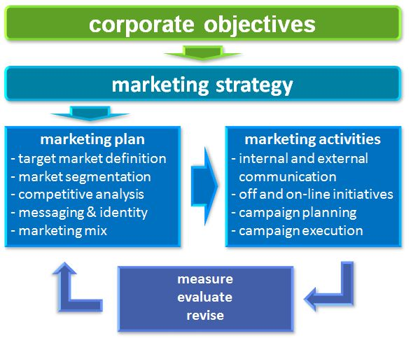 Integrated-Marketing-Strategy-essential-for-planting-industry