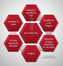 Effect of Iron Deficiency